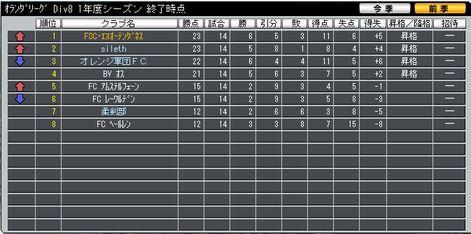 1year_div8_ranking_0428
