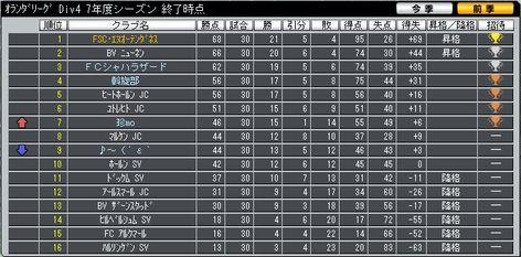 7y_div4_final_ranking