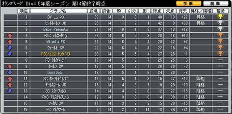 Div4_14_ranking_1