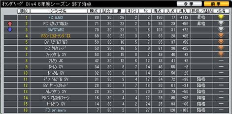 Div4_final_ranking