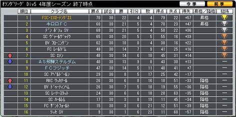 Div5_last_ranking_1
