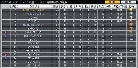 Div7_18_ranking